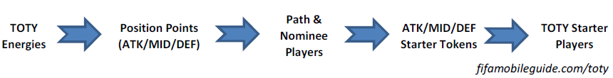 TOTY event guide, how to claim starter and nominee players