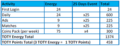 FIFA Mobile 20 TOTY Energy & TOTY Points Calculation