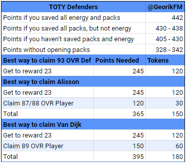 TOTY Defenders Starter Players for F2P