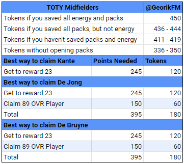 TOTY Midfielders Starter Players for F2P