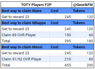 TOTY Attackers Starter Players for F2P