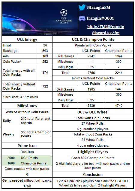 FIFA Mobile 20 UCL Finals Math for F2p players