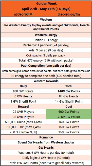 Golden Week Math for F2P