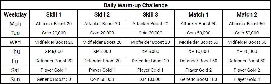 FIFA MObile 20: Daily Warm-up Rewards List