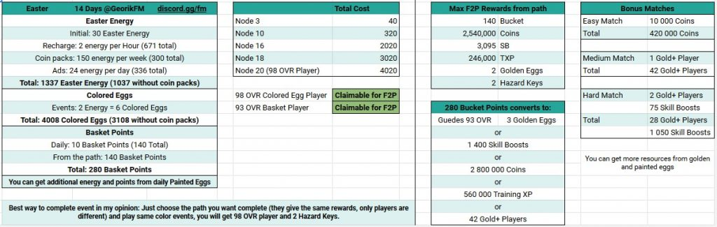 FIFA Mobile 20 Easter Math for F2P Players