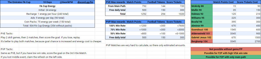 FA Cup Math for F2P Players