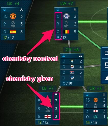 Chemistry Points Given and Received