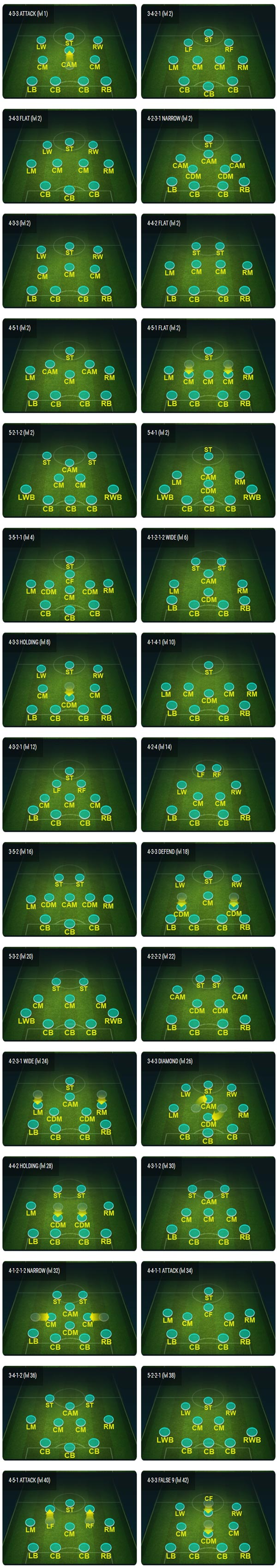FIFA Mobile Formation