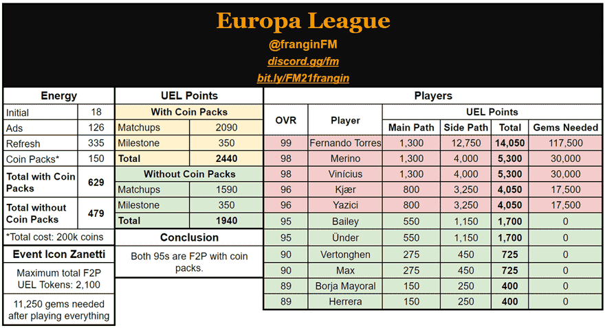 FIFA Mobile 21 UEL Math and Calculation