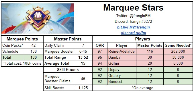 FIFA Mobile 21 Marquee Stars Math by Frangin