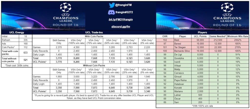 FIFA Mobile 21 UCL Round of 16 Math/Calculation by Frangin