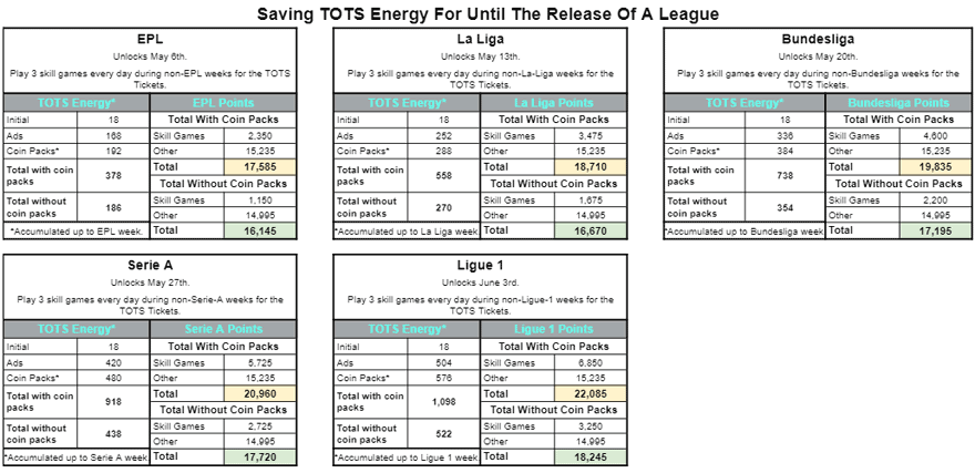 FIFA Mobile 21 Saving TOTS Energy