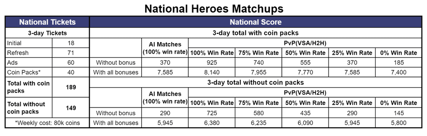 FIFA Mobile 21 National Heroes Matchups Calculation