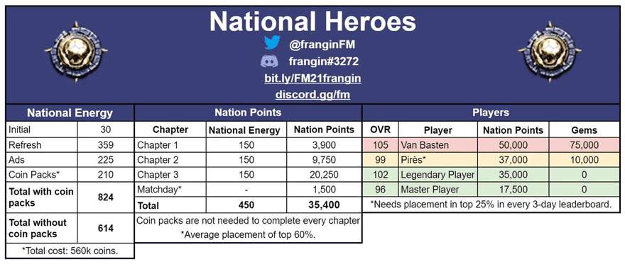 FIFA Mobile 21 National Heroes Math