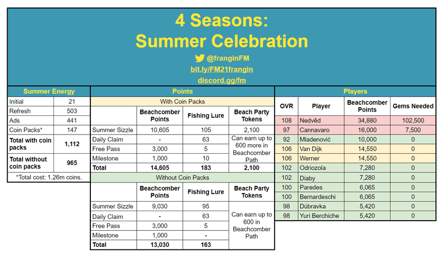 FIFA Mobile 21 Summer Celebration Math and Calculation